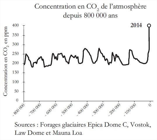 CO2-800.000